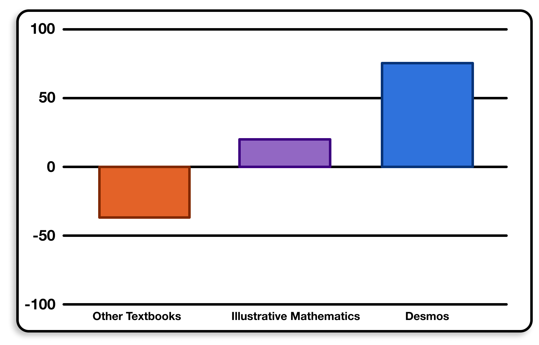 Desmos outscoring all other curriculum for Net Promoter Score.
