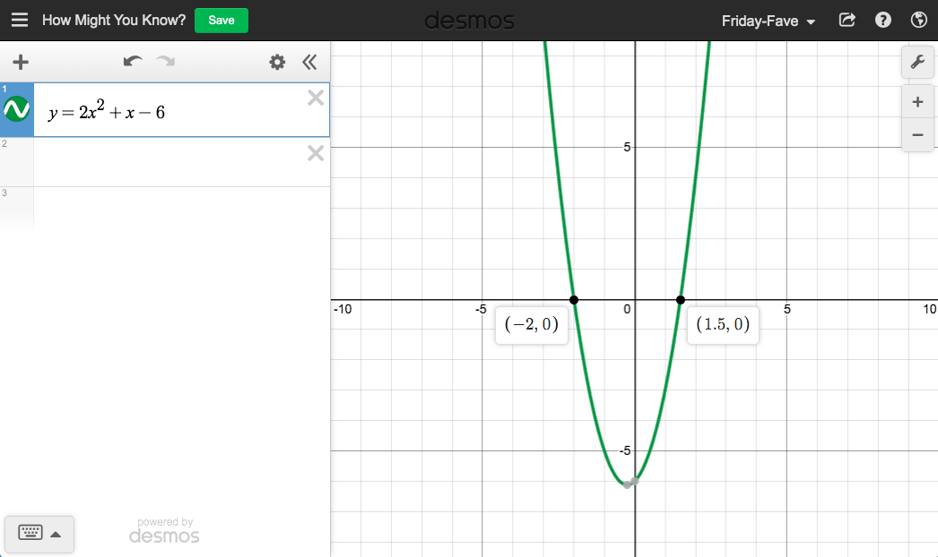 One quadratic expression in the expression list of the graphing calculator, and the corresponding parabola with x-intercepts revealed as coordinate pairs.